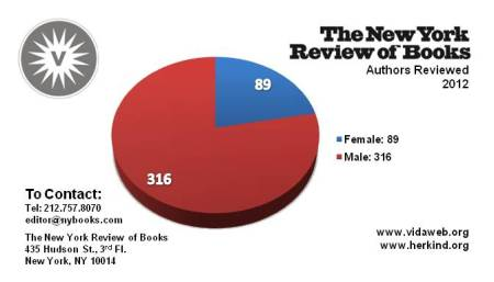 NEW YORK REVIEW OF BOOKS - YOUR NUMBERS ARE SHOWING
